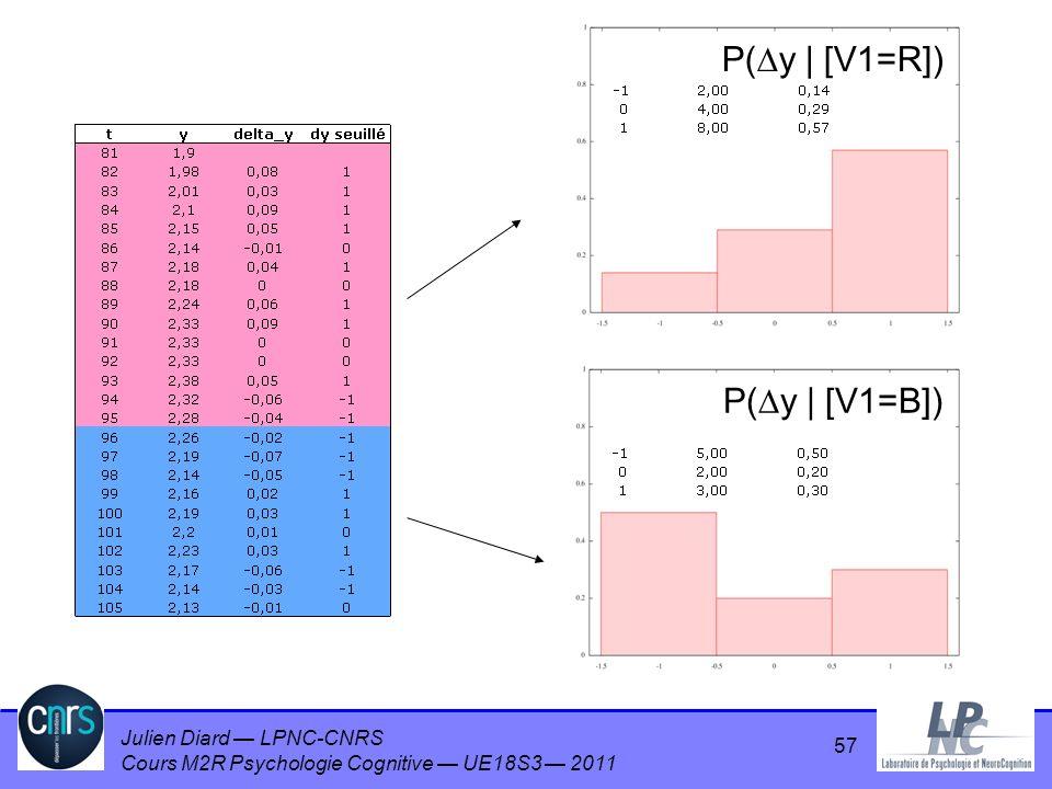 P(y | [V1=R]) P(y | [V1=B]) 57